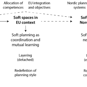 New article (Journal of Planning Literature): Soft Spaces as a Traveling Planning Idea: Uncovering the Origin and Development of an Academic Concept on the Rise